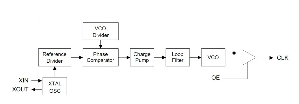PL602_block_diagram