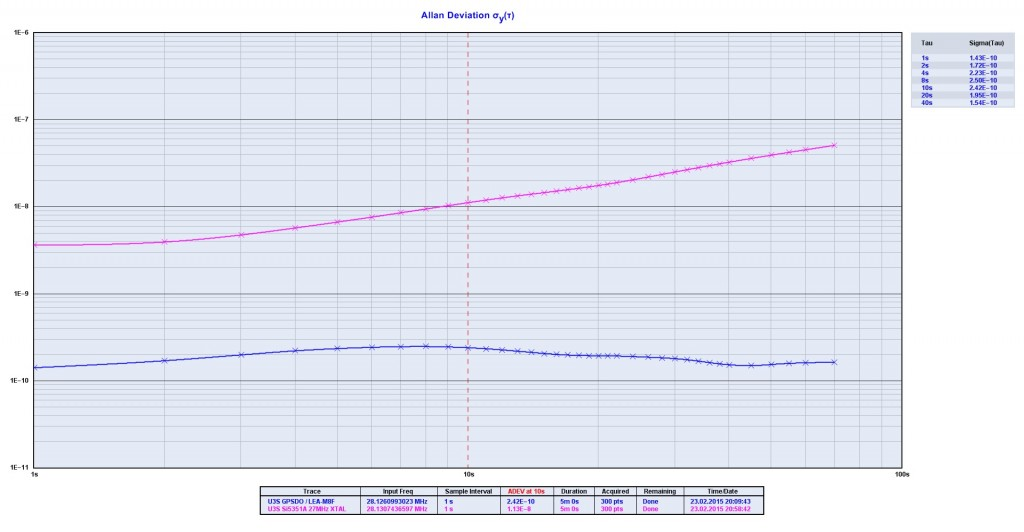 AllanDeviation_U3S_Si5351A_GPSDO_vs_XTAL